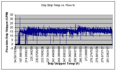 Drip Stripper Temp vs Flow