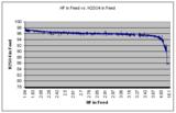 HF vs H2SO4